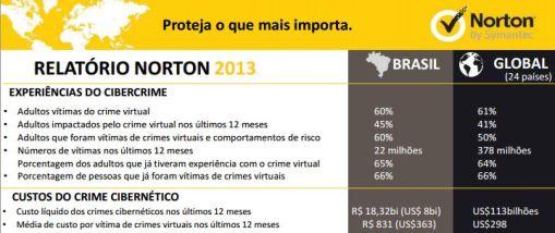 Norton Cybercrime Report 2013: R$ 18,3 bilhões de prejuízo com cibercrime