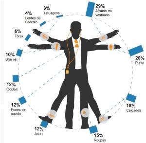Novo Homem Vitruviano: Como a tecnologia vai afetar nosso comportamento?